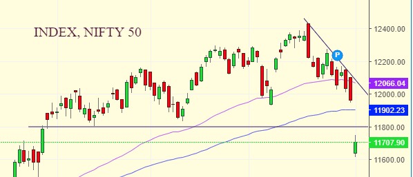 Daily Analysis of Stock Market – NIFTY – 03rd February 2020 1