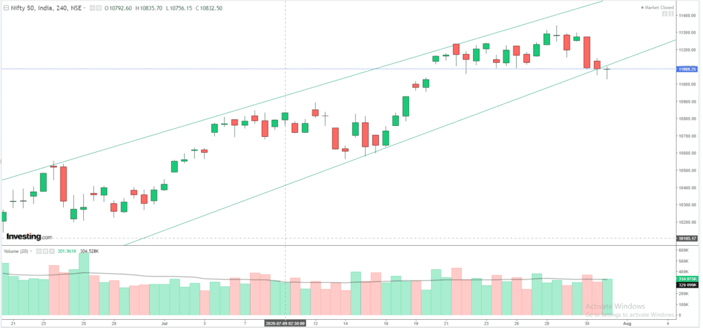 Daily Analysis of Stock Market – NIFTY – 31st July 2020 1