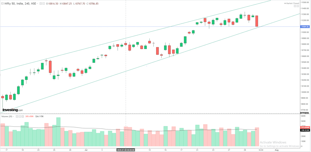Daily Analysis of Stock Market – NIFTY – 30th July 2020 1