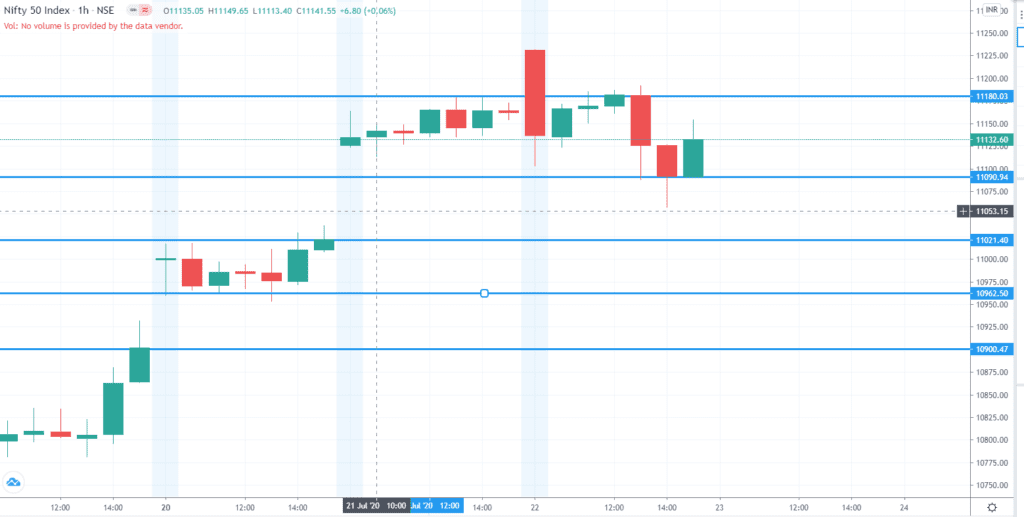 Daily Analysis of Stock Market – NIFTY – 22nd July 2020 1