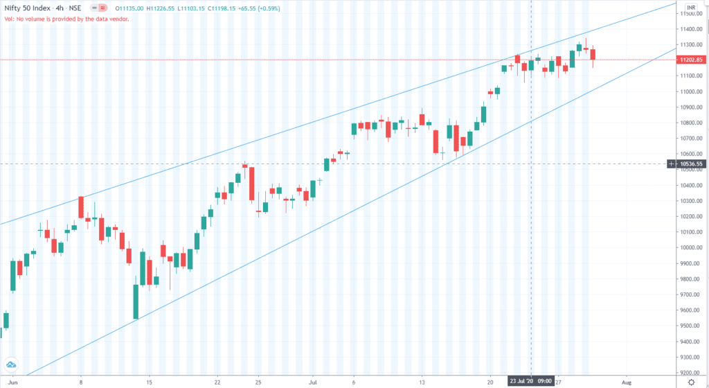 Daily Analysis of Stock Market – NIFTY – 29th July 2020 1