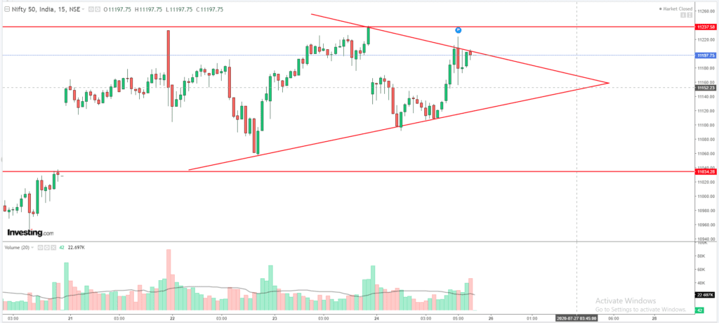 Daily Analysis of Stock Market – NIFTY – 24th July 2020 1