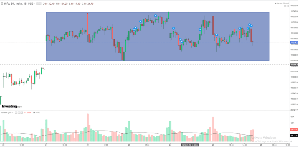 Daily Analysis of Stock Market – NIFTY – 27th July 2020 1