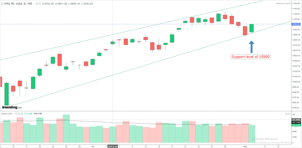 Daily Analysis of Stock Market – NIFTY – 4th August 2020 1