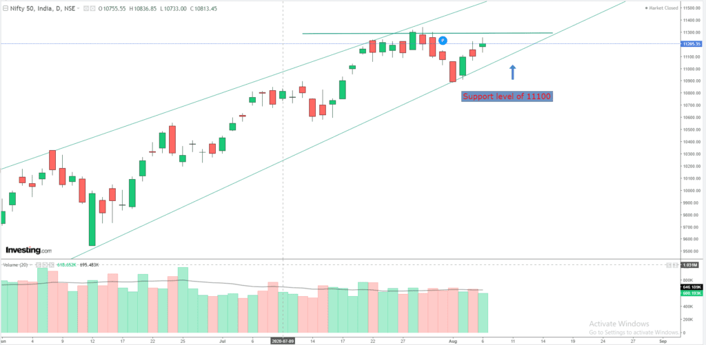 Daily Analysis of Stock Market – NIFTY – 6th August 2020 1