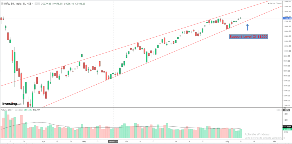 Daily Analysis of Stock Market – NIFTY – 11th August 2020 1