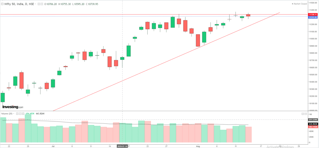 Daily Analysis of Stock Market – NIFTY – 13th August 2020 1