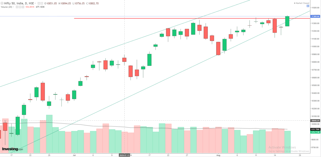 Daily Analysis of Stock Market – NIFTY – 18th August 2020 1