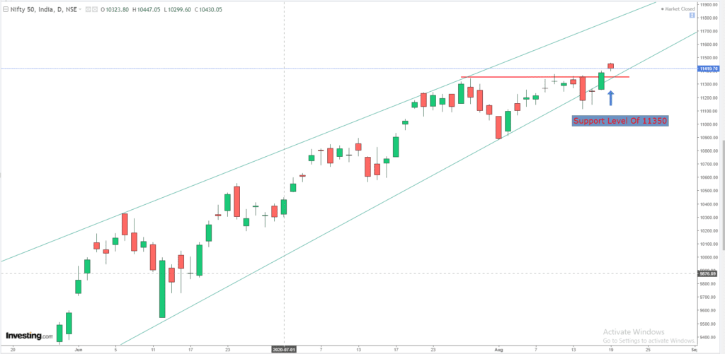 Daily Analysis of Stock Market – NIFTY – 19th August 2020 1