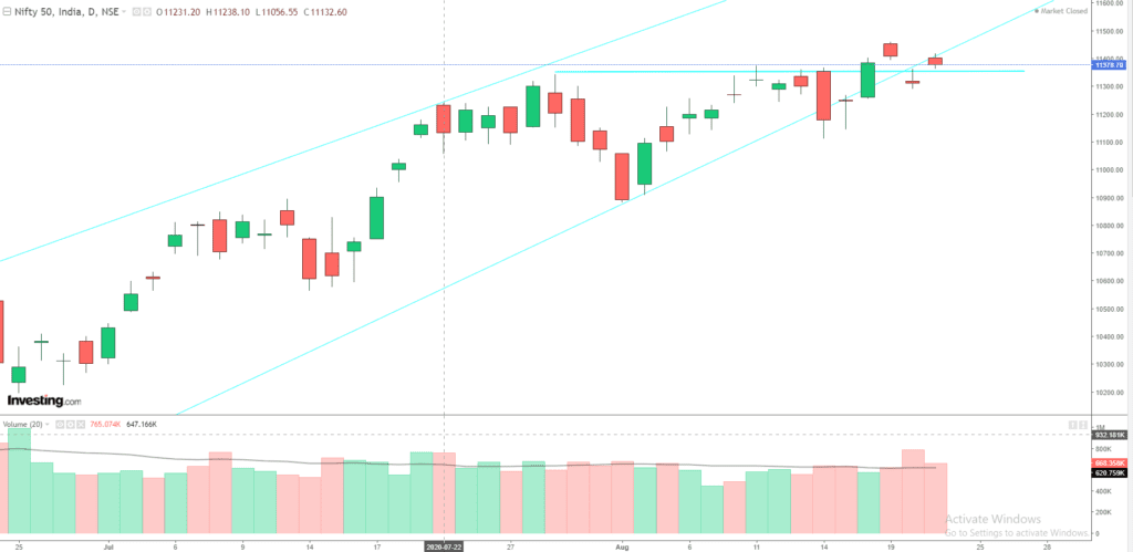 Daily Analysis of Stock Market – NIFTY – 21st August 2020 1