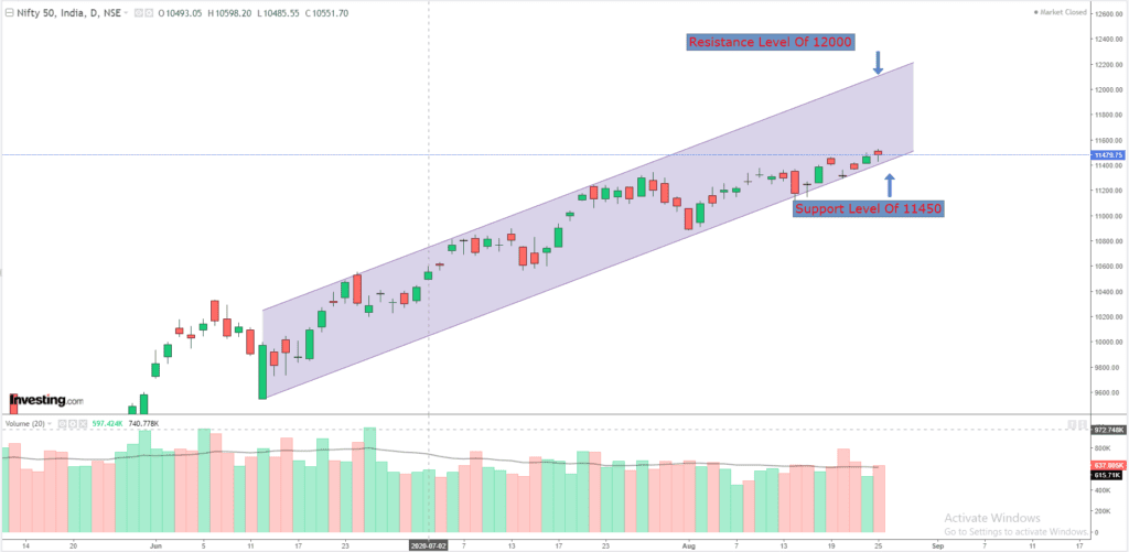 Daily Analysis of Stock Market – NIFTY – 25th August 2020 1