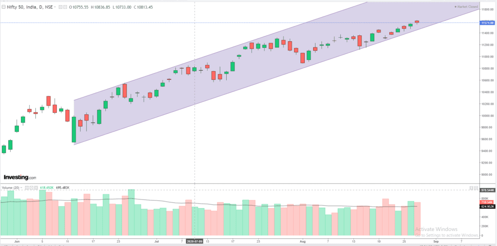 Daily Analysis of Stock Market – NIFTY – 27th August 2020 1