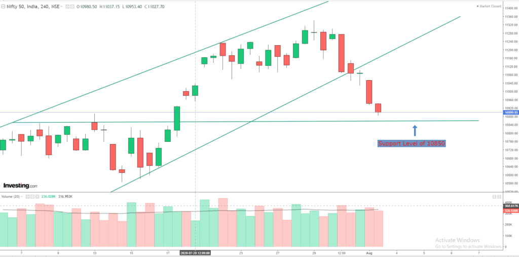 Daily Analysis of Stock Market – NIFTY – 3rd August 2020 1