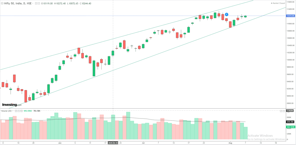 Daily Analysis of Stock Market – NIFTY – 7th August 2020 1