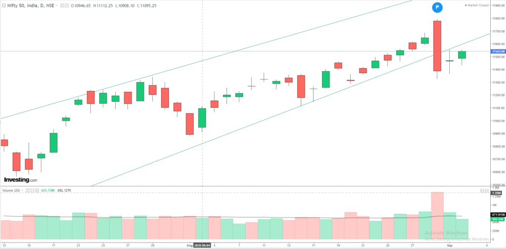 Daily Analysis of Stock Market – NIFTY – 02nd September 2020 1