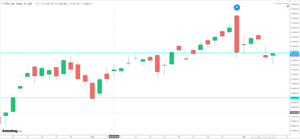 Daily Analysis of Stock Market – NIFTY – 07th September 2020 1