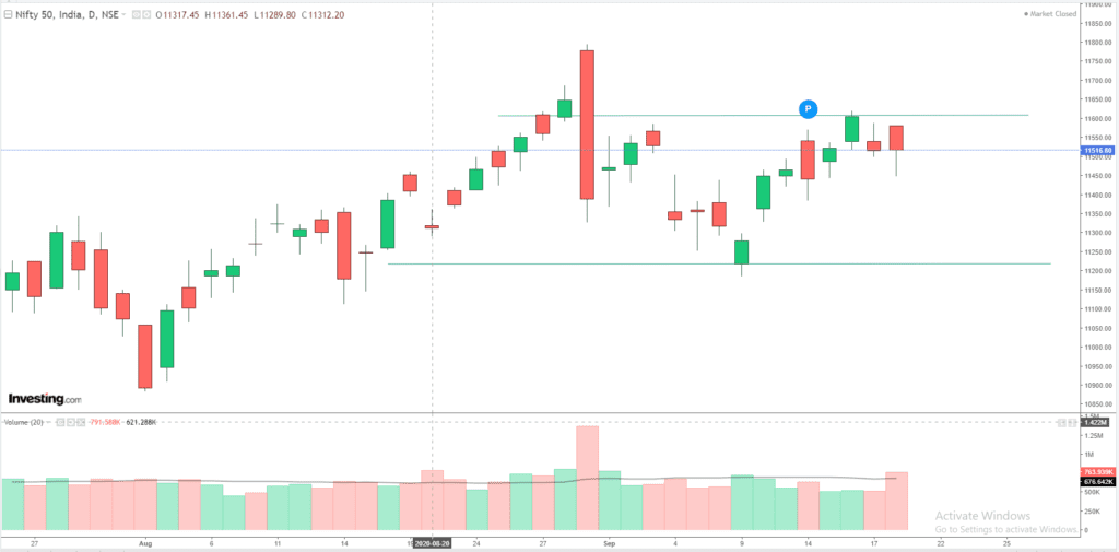 Daily Analysis of Stock Market – NIFTY – 18th September 2020 1