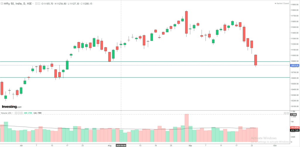 Daily Analysis of Stock Market – NIFTY – 24nd September 2020 1
