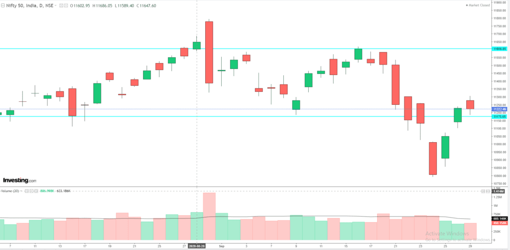 Daily Analysis of Stock Market – NIFTY – 29th September 2020 1