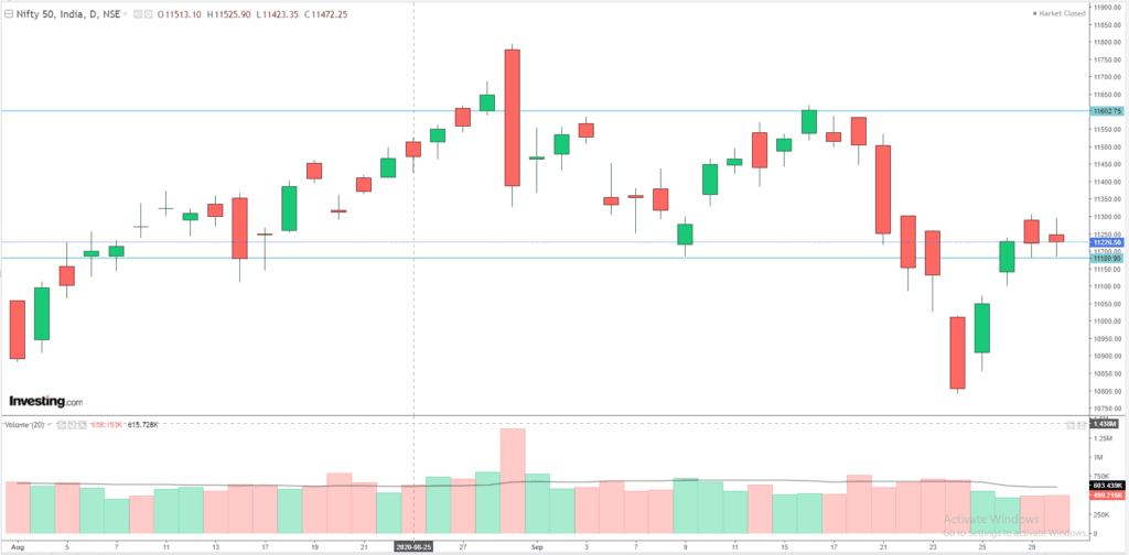 Daily Analysis of Stock Market – NIFTY – 30th September 2020 1