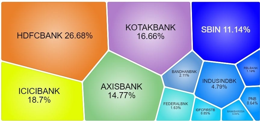 New Fund Offer: Axis Mutual Fund launches Axis Banking ETF 2