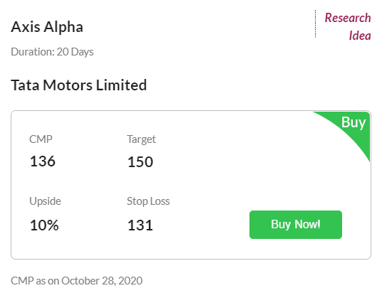 Buy tata Motors Limited with Target 150