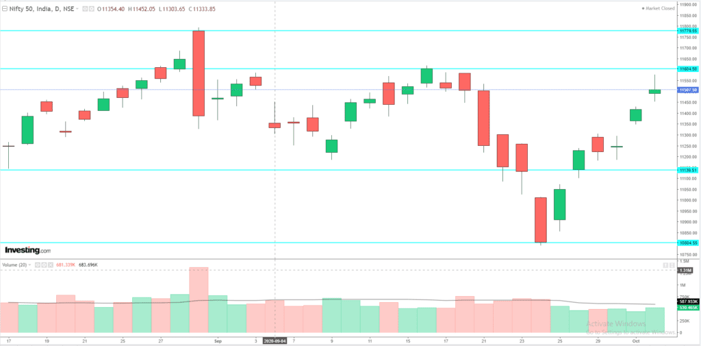 Daily Analysis of Stock Market – NIFTY – 05th October 2020 1