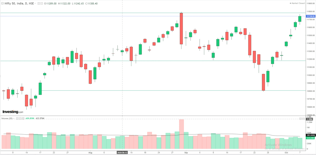 Daily Analysis of Stock Market – NIFTY – 07th October 2020 1