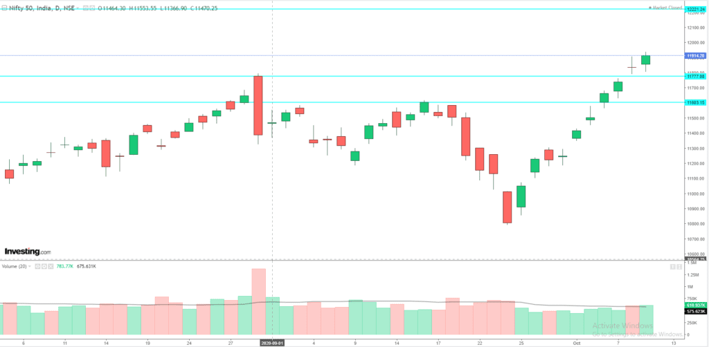 Daily Analysis of Stock Market – NIFTY – 09th October 2020 1