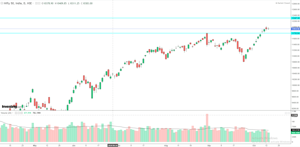Daily Analysis of Stock Market – NIFTY – 13th October 2020 1
