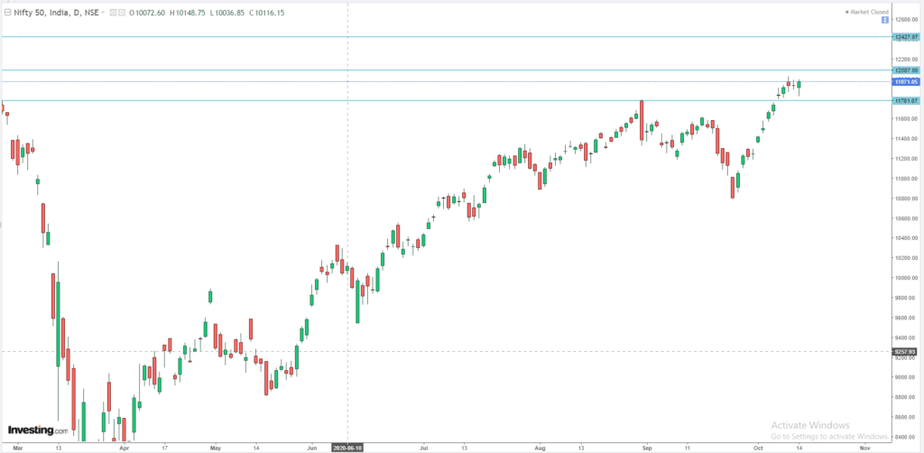 Daily Analysis of Stock Market – NIFTY – 14th October 2020 1