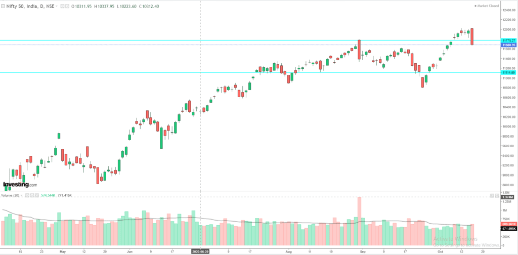 Daily Analysis of Stock Market – NIFTY – 15th October 2020 1