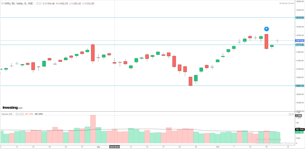 Daily Analysis of Stock Market – NIFTY – 19th October 2020 1