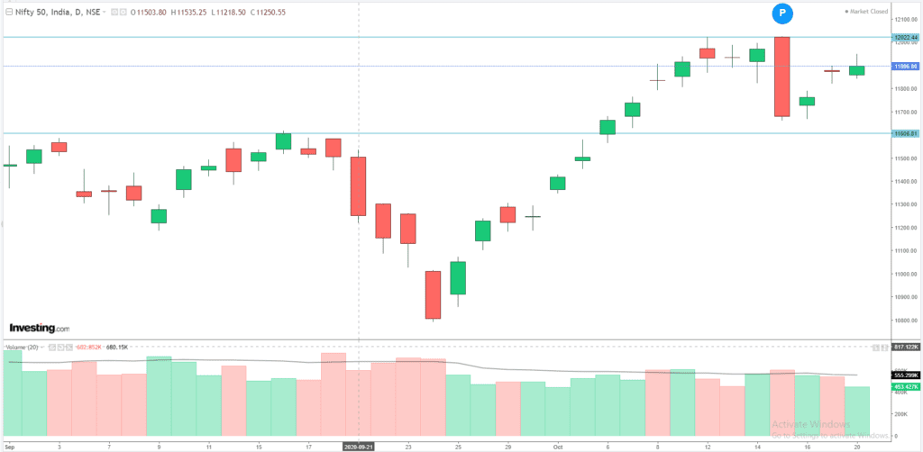 Daily Analysis of Stock Market – NIFTY – 20th October 2020 1