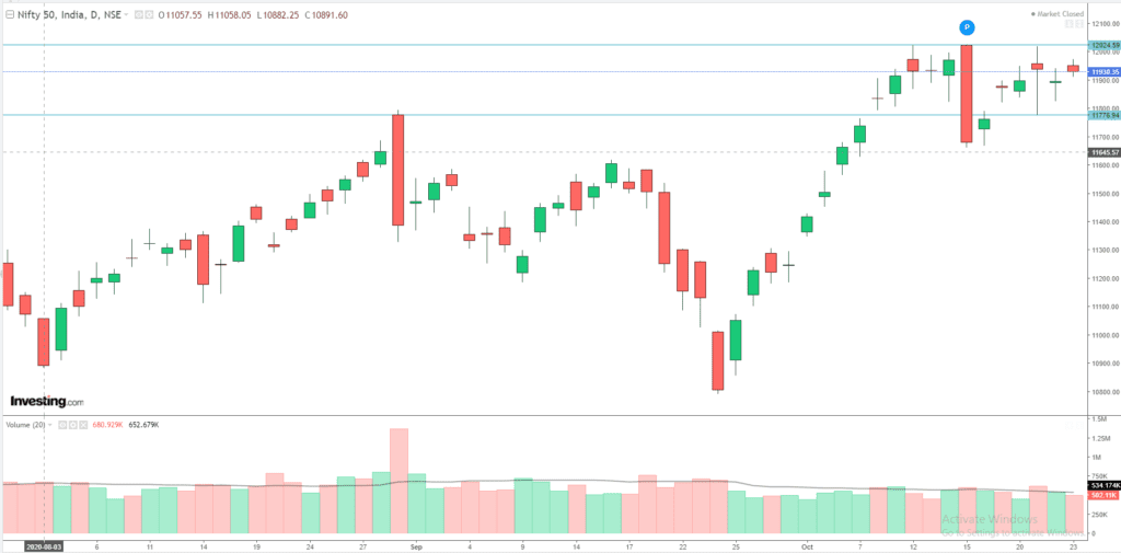 Daily Analysis of Stock Market – NIFTY – 23rd October 2020 1