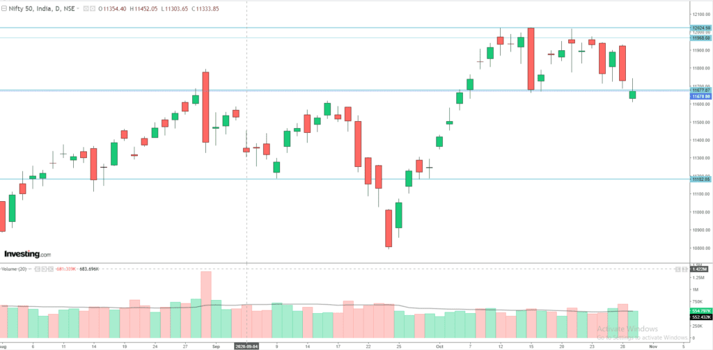Daily Analysis of Stock Market – NIFTY – 29th October 2020 1