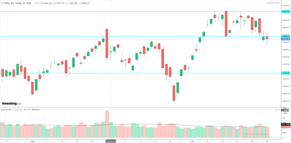 Daily Analysis of Stock Market – NIFTY – 30th October 2020 1