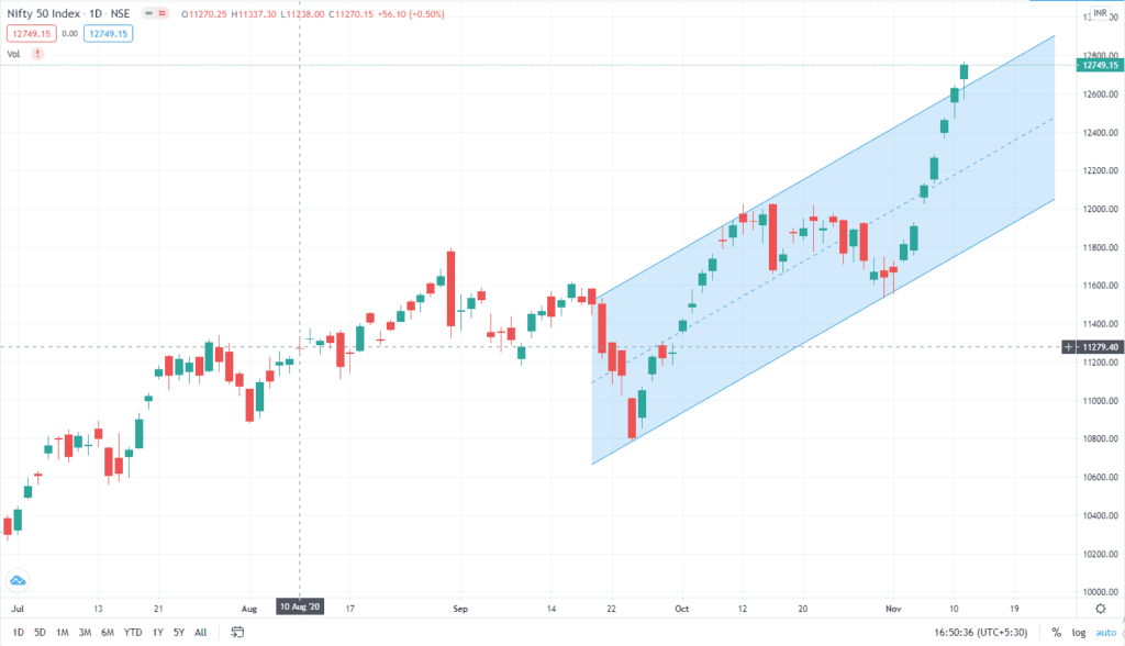 Daily Analysis of Stock Market – NIFTY – 11th November 2020 1