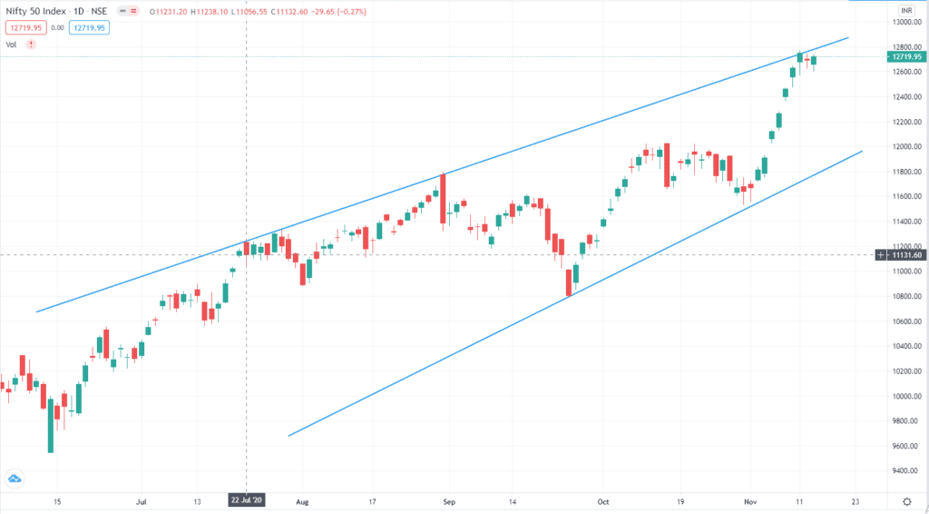 Daily Analysis of Stock Market – NIFTY – 13th November 2020 1