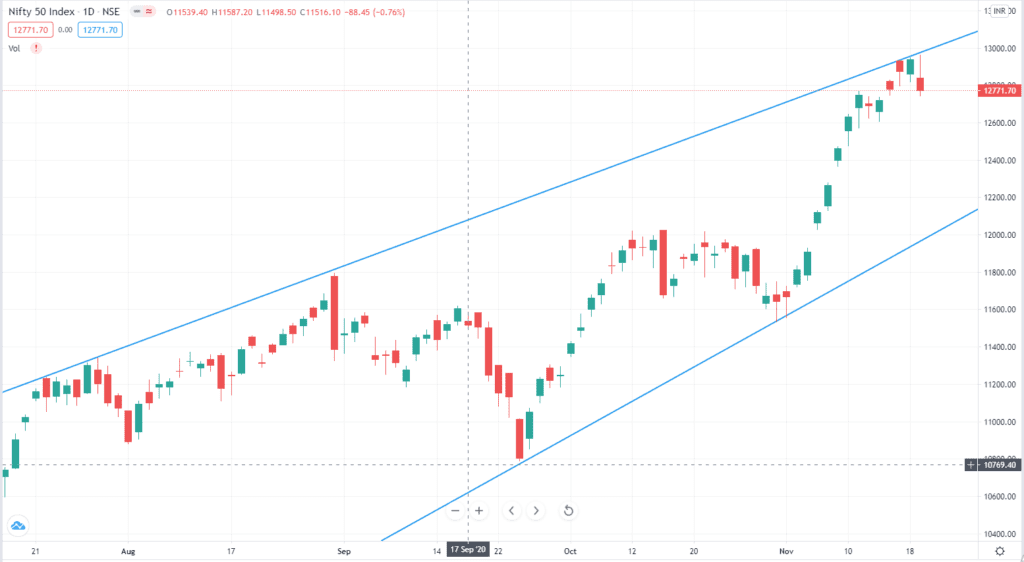 Daily Analysis of Stock Market – NIFTY – 19th November 2020 1