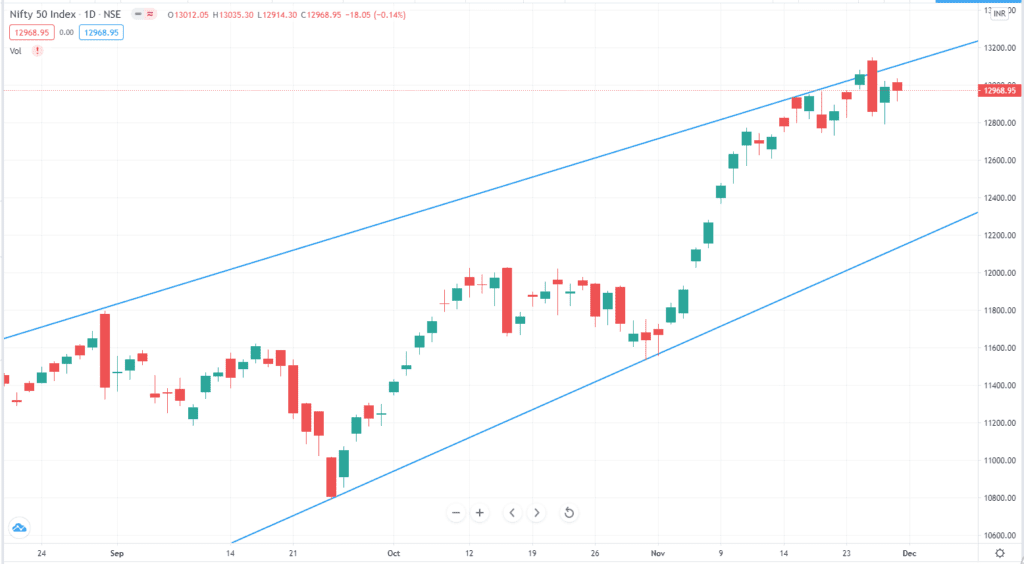 Daily Analysis of Stock Market – NIFTY – 27th November 2020 1