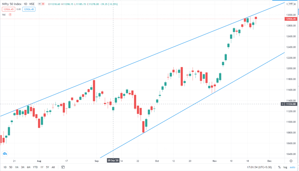 Daily Analysis of Stock Market – NIFTY – 23rd November 2020 1