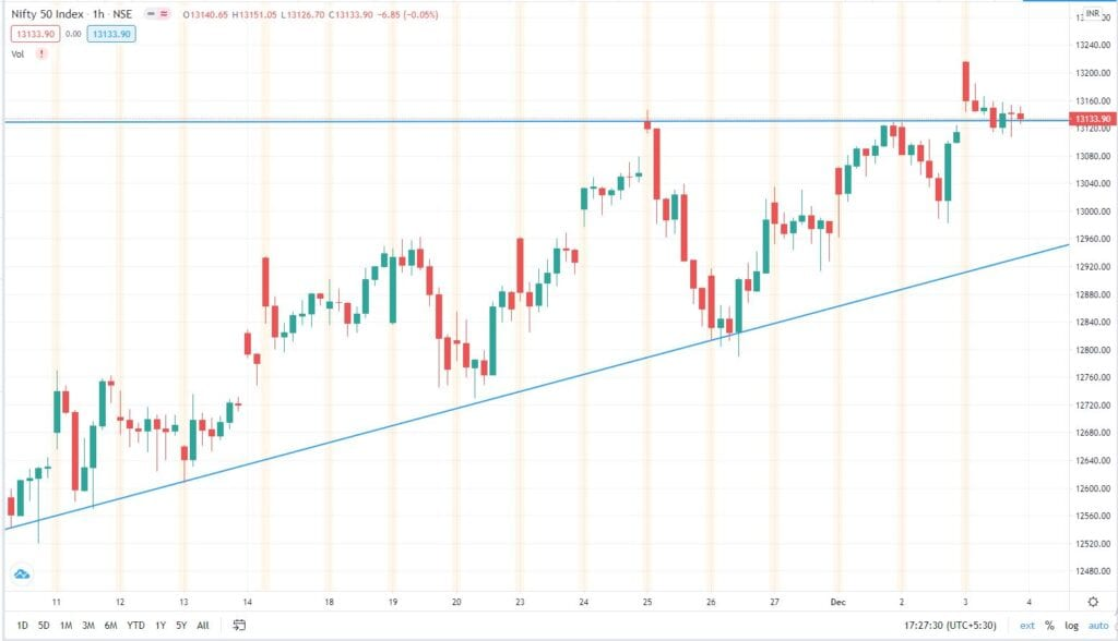 Daily Analysis of Stock Market – NIFTY – 03rd December 2020 1
