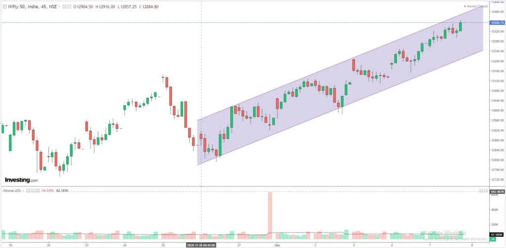 Daily Analysis of Stock Market – NIFTY – 07th December 2020 1