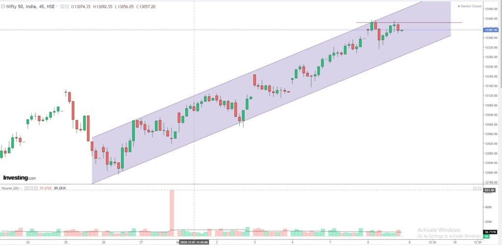 Daily Analysis of Stock Market – NIFTY – 08th December 2020 1