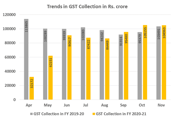 GST Collection in India November 2020