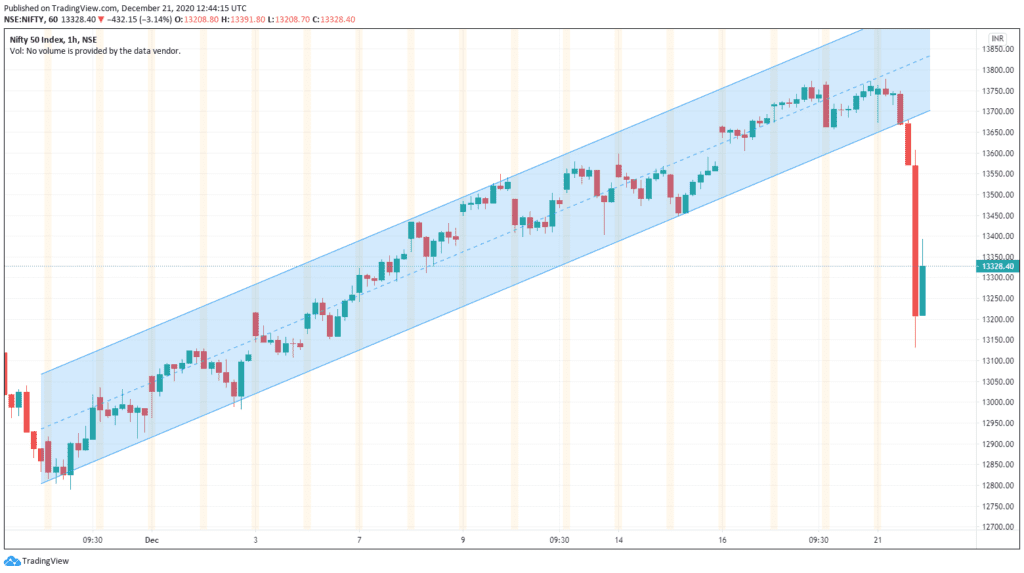 Daily Analysis of Stock Market – NIFTY – 21st December 2020 1