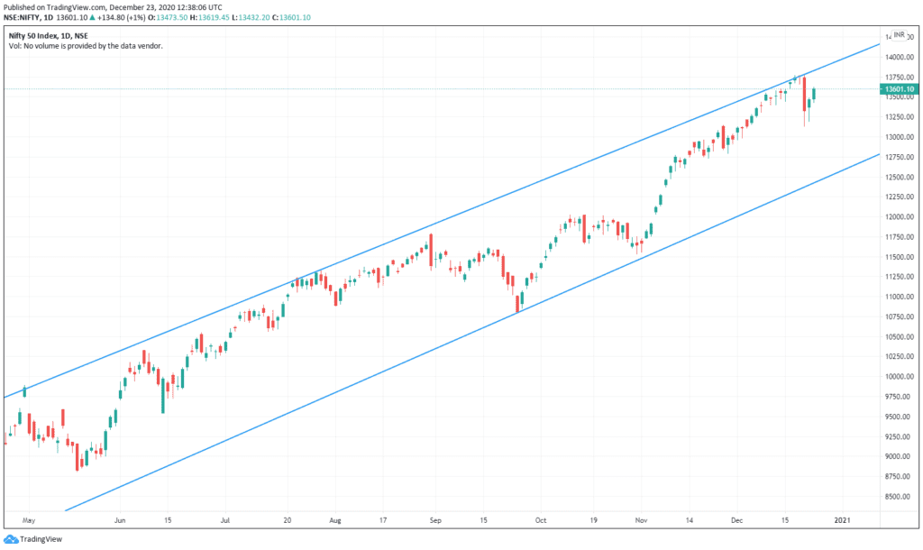 Daily Analysis of Stock Market – NIFTY – 23nd December 2020 1