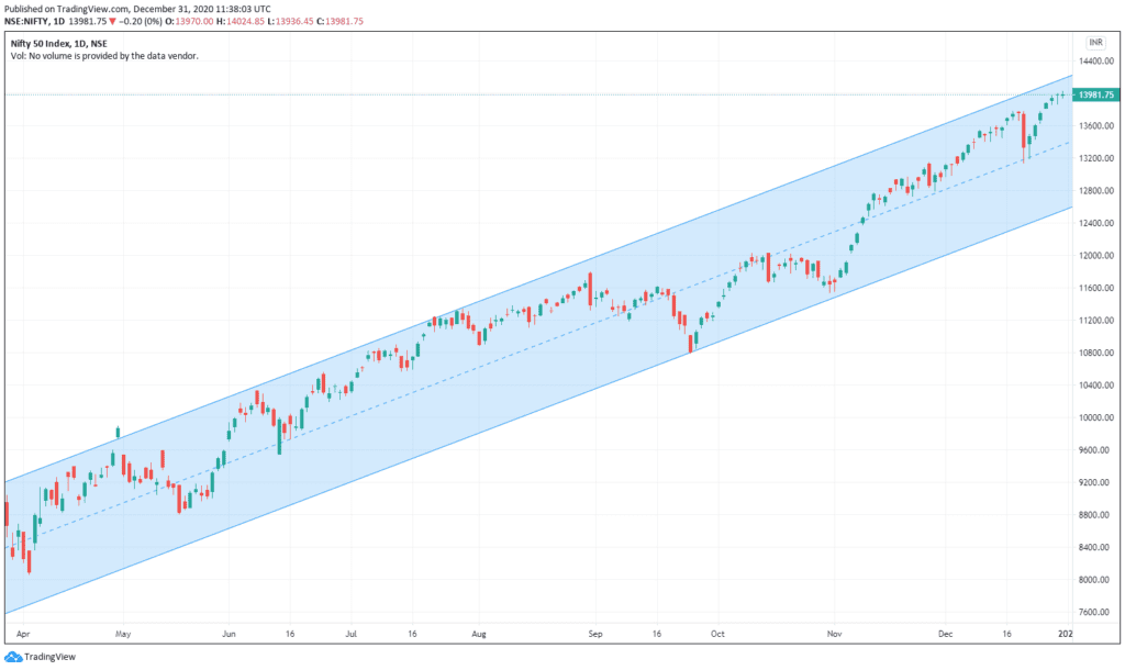 Daily Analysis of Stock Market – NIFTY – 31st December 2020 1