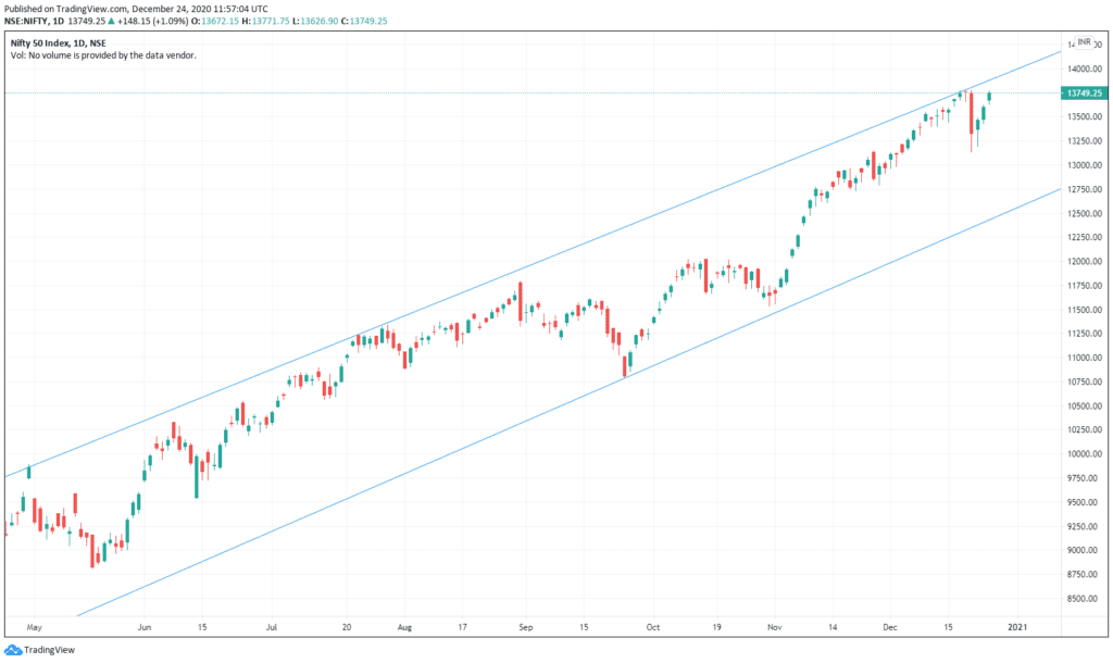 Daily Analysis of Stock Market – NIFTY – 24nd December 2020 1